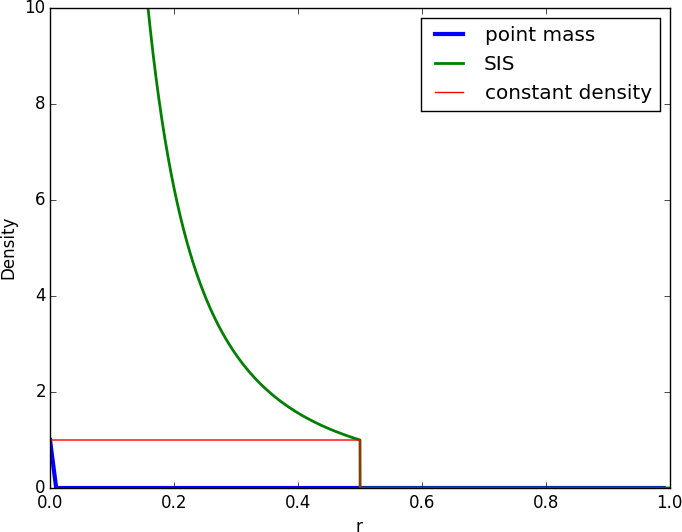 Density profiles