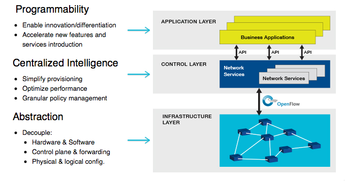 Sdn layers