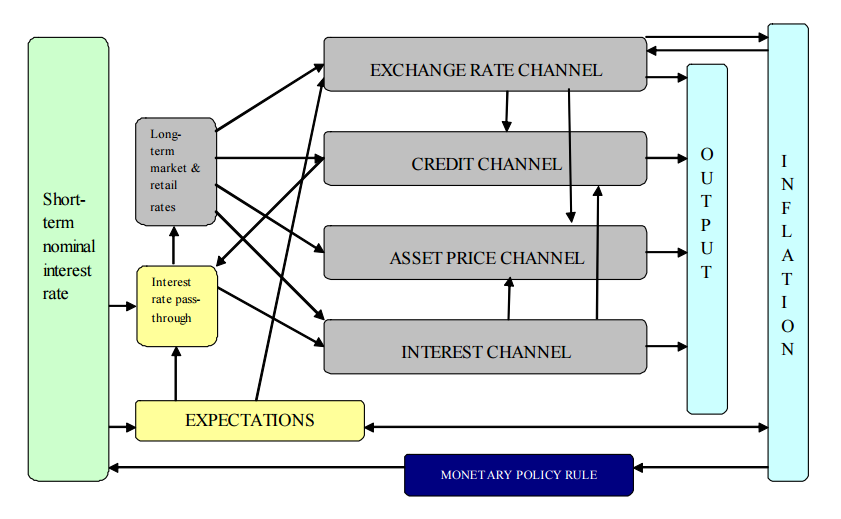 channels of monetary transmission