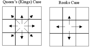 Queen rook methods