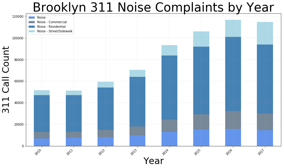 Bk complaints stacked
