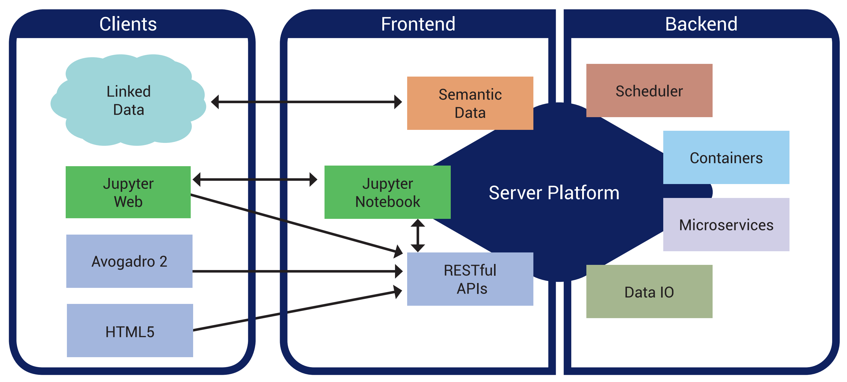 Serverside framework 2020 microservices