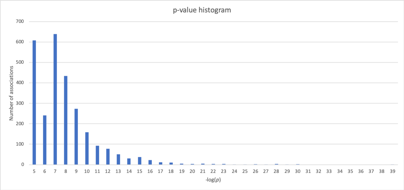 Histogram p values