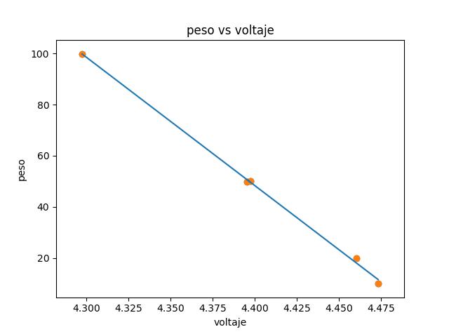 Clase4 calibración