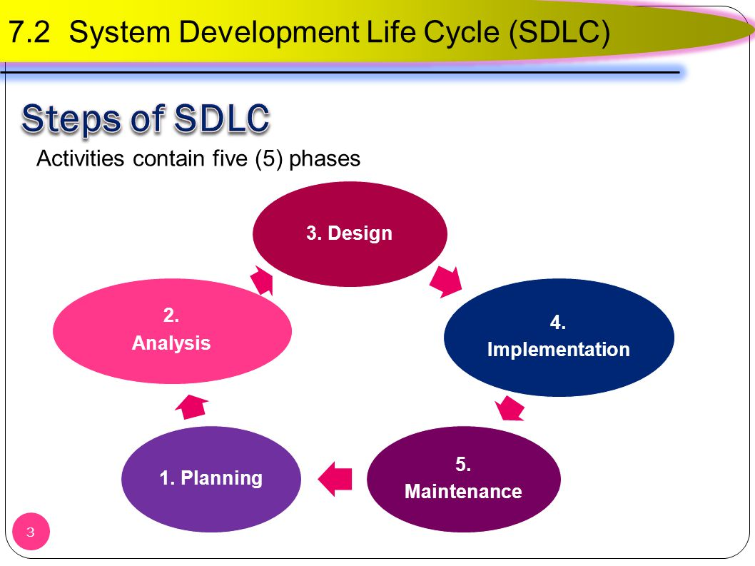 performance development system pds implementation The development and implementation of state-of-art performance management systems in their organizations a total of 15 professionals from public and private sector organ.