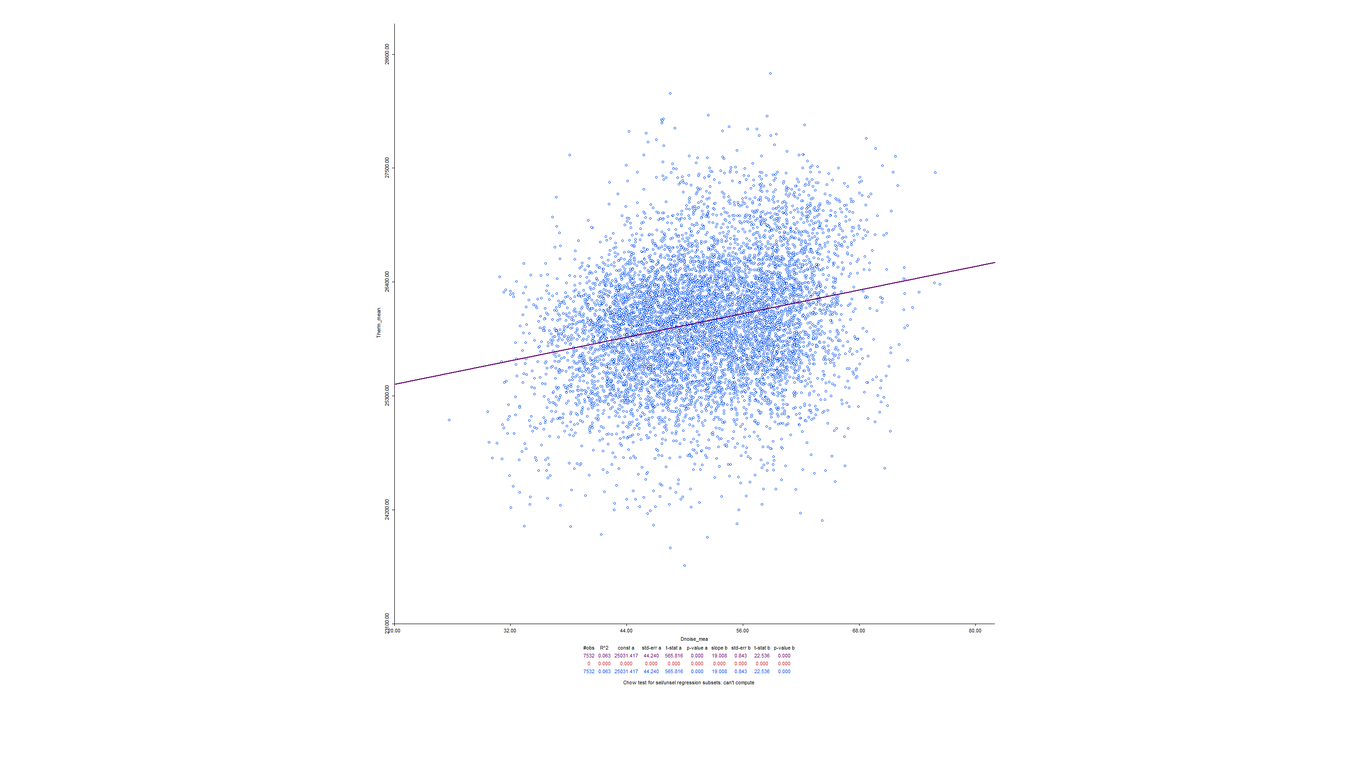 Dnoise therm scatterplot