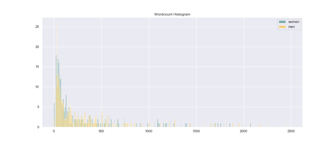 Wordcount small bins histogram