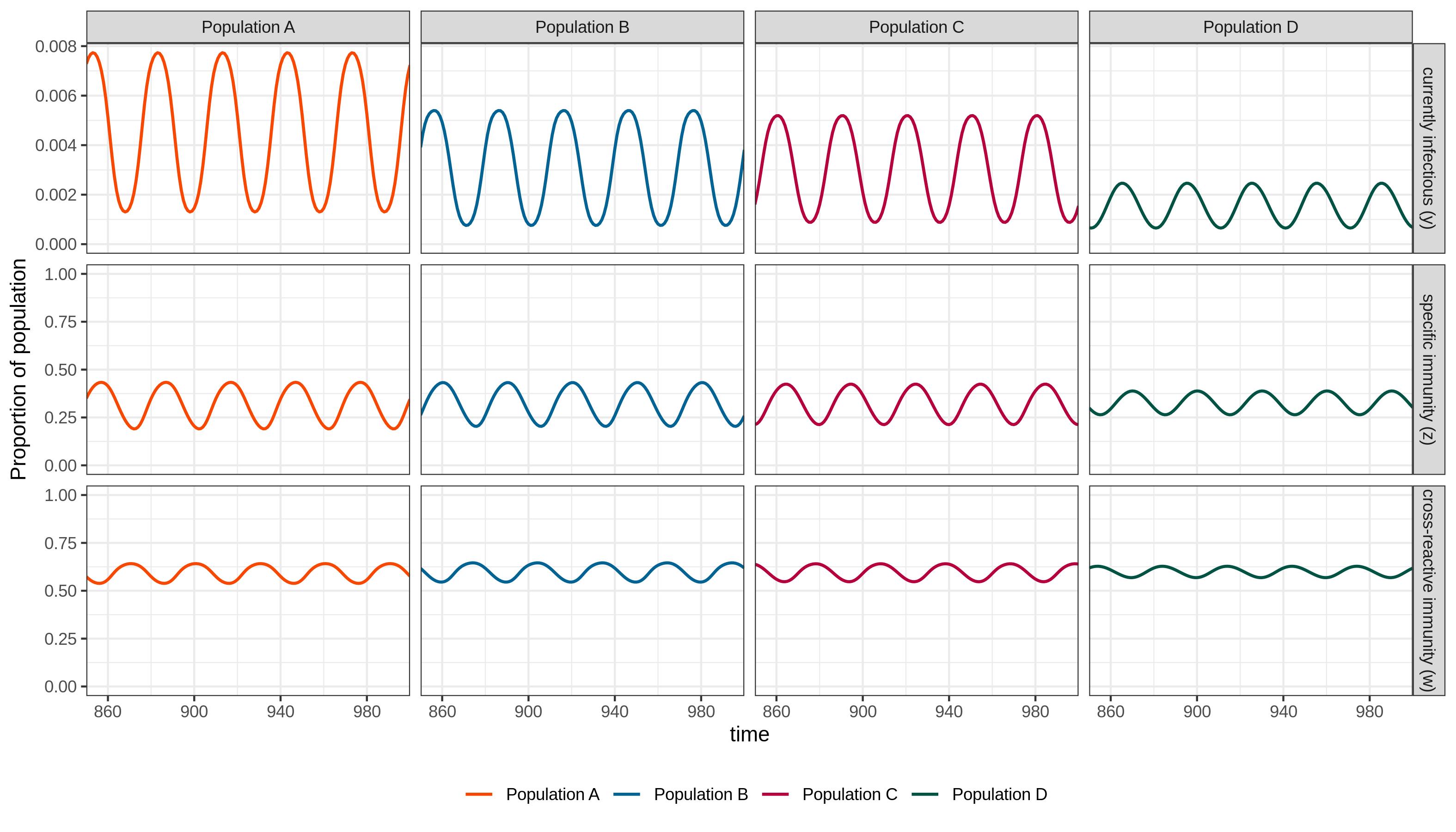 Dampening cycles
