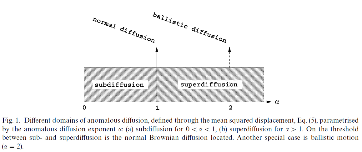 Subdiffusion