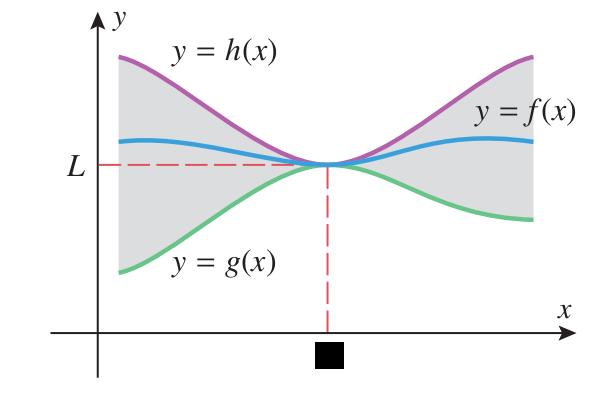 Pinching theorem 1