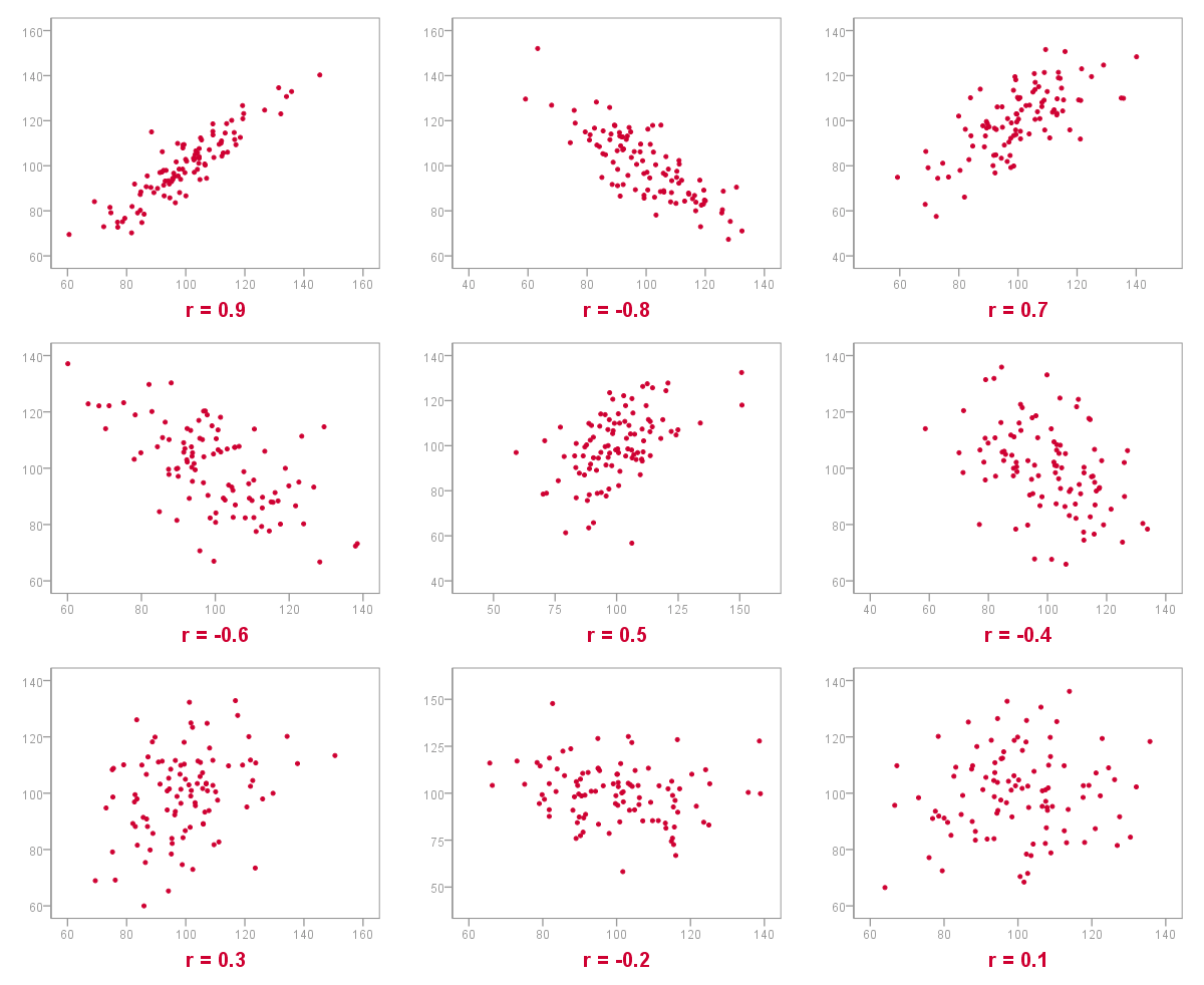 Correlation coefficient multiple scatterplots