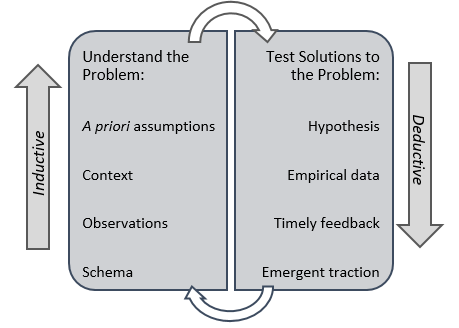 Emergent analysis graphic