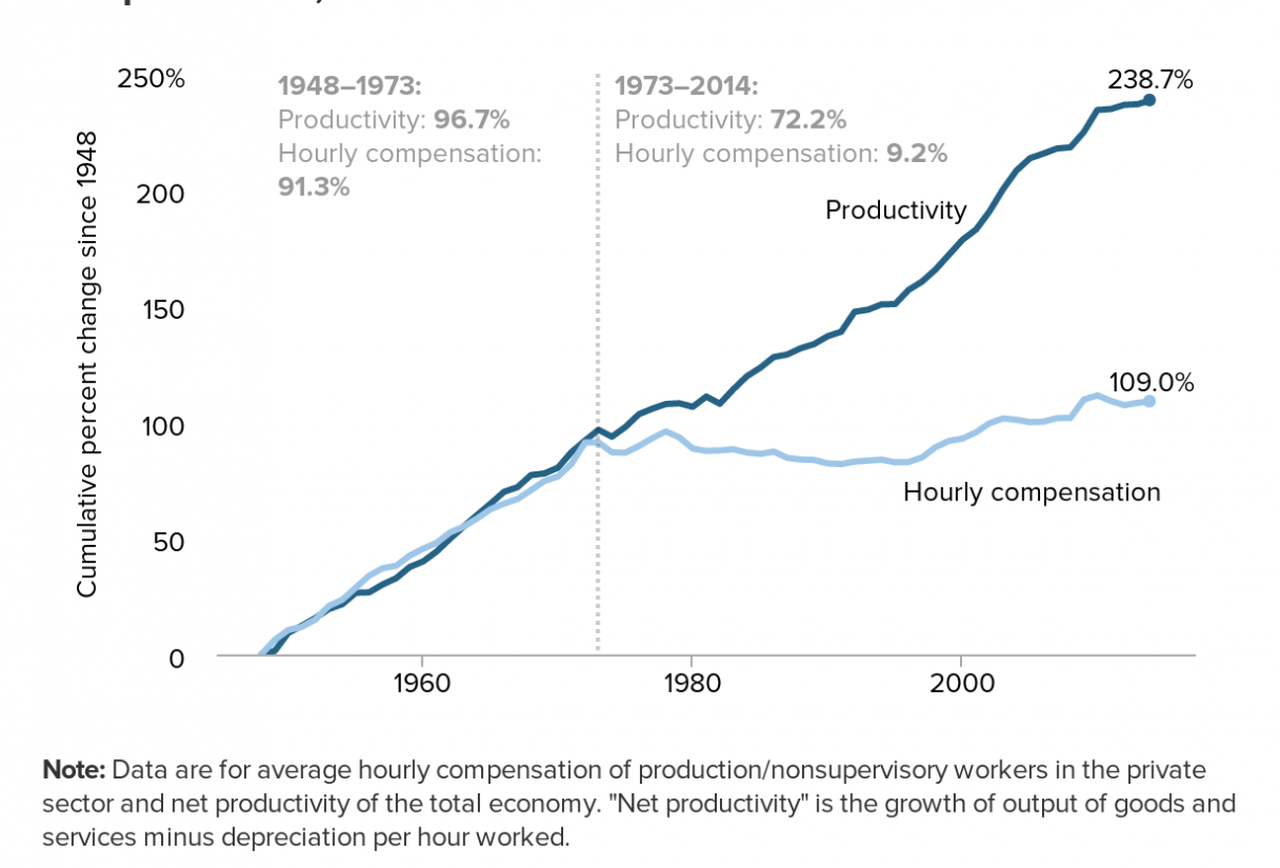 Us wages rising faster productivity decades