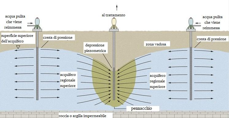 Pump-and-Treat : Tecnica di Bonifica a lungo termine in un sito di grandi dimensioni