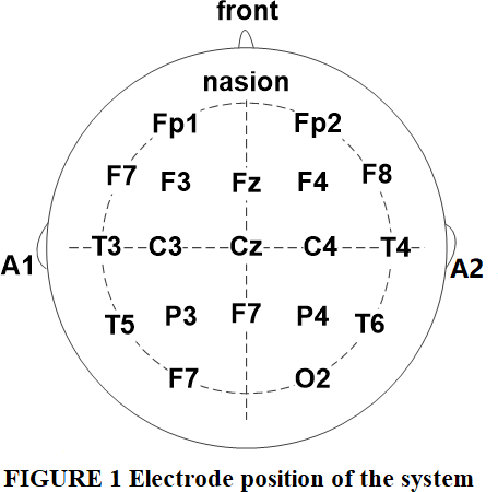 Figure 1 electrode position of the system
