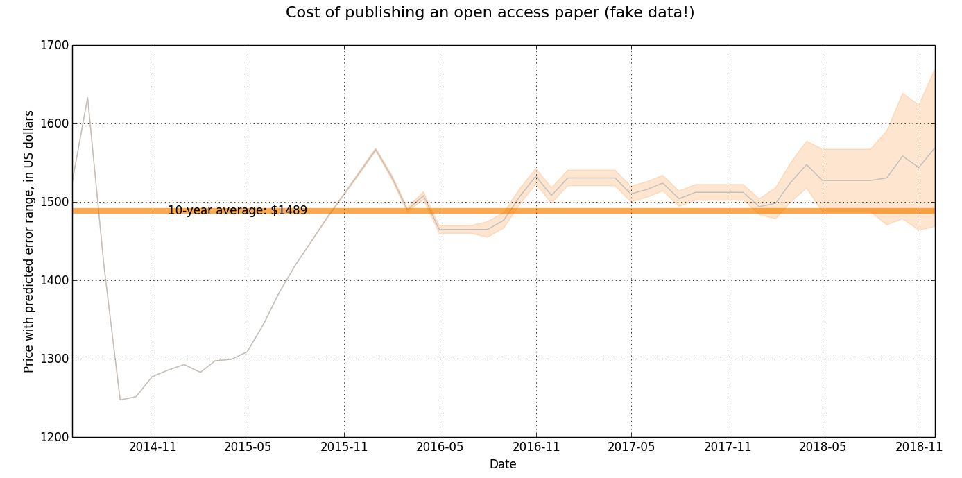 Open access costs