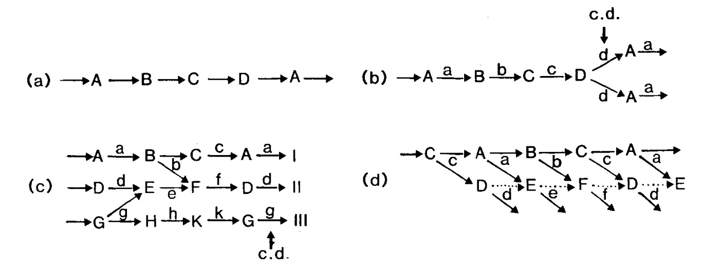 Skibinski speculations in science and technology 8, 51 60, 1985 figure 1