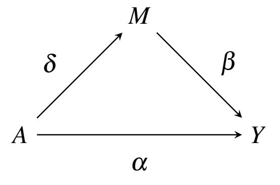 Causal1