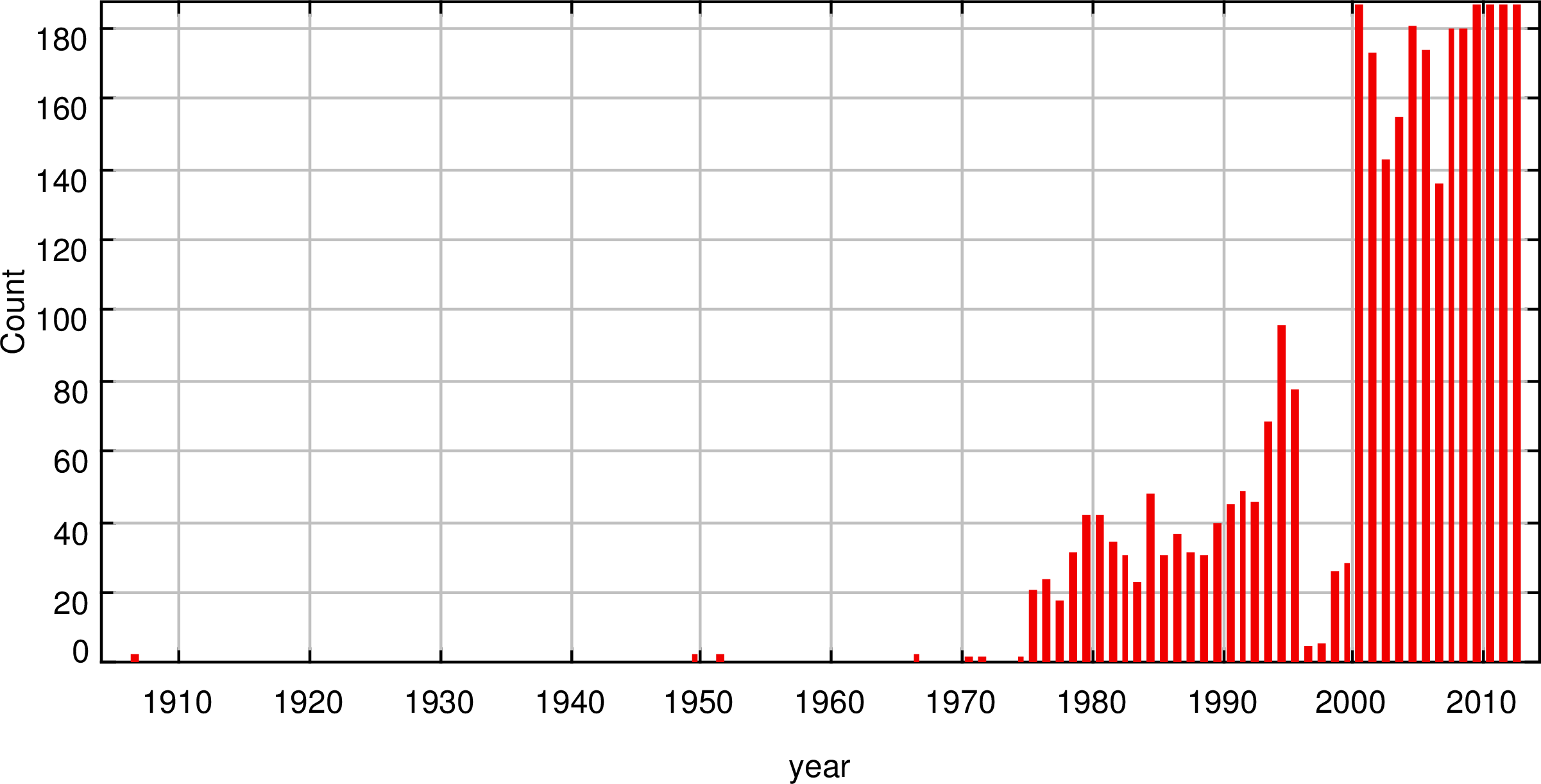 Unique histogram1