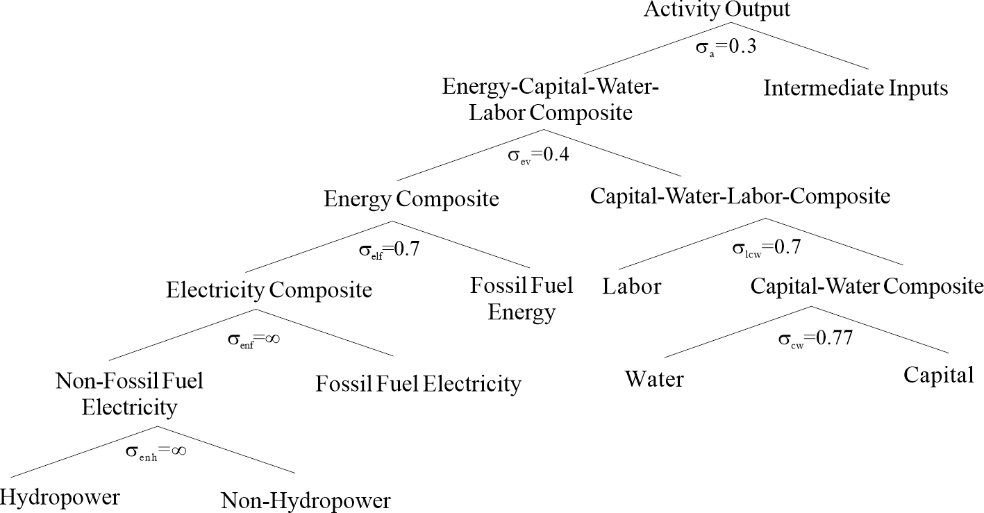 Figure1 structure of the cge model