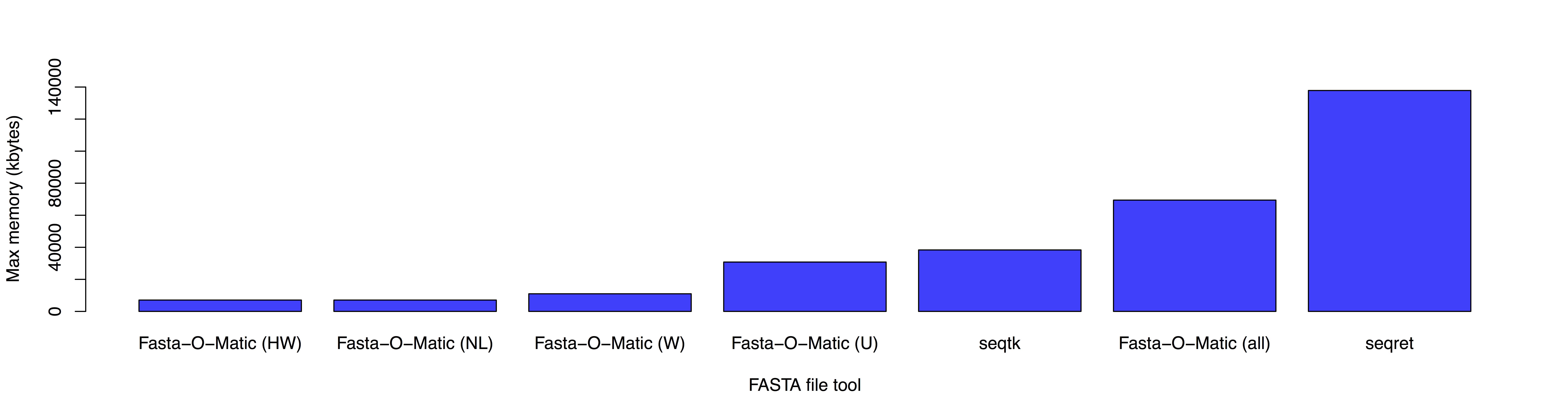 Fig 1 memory