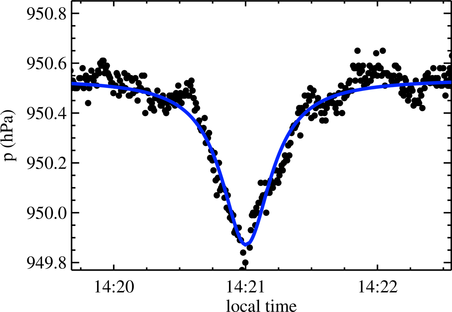 Conditioning detection b inset thin lines