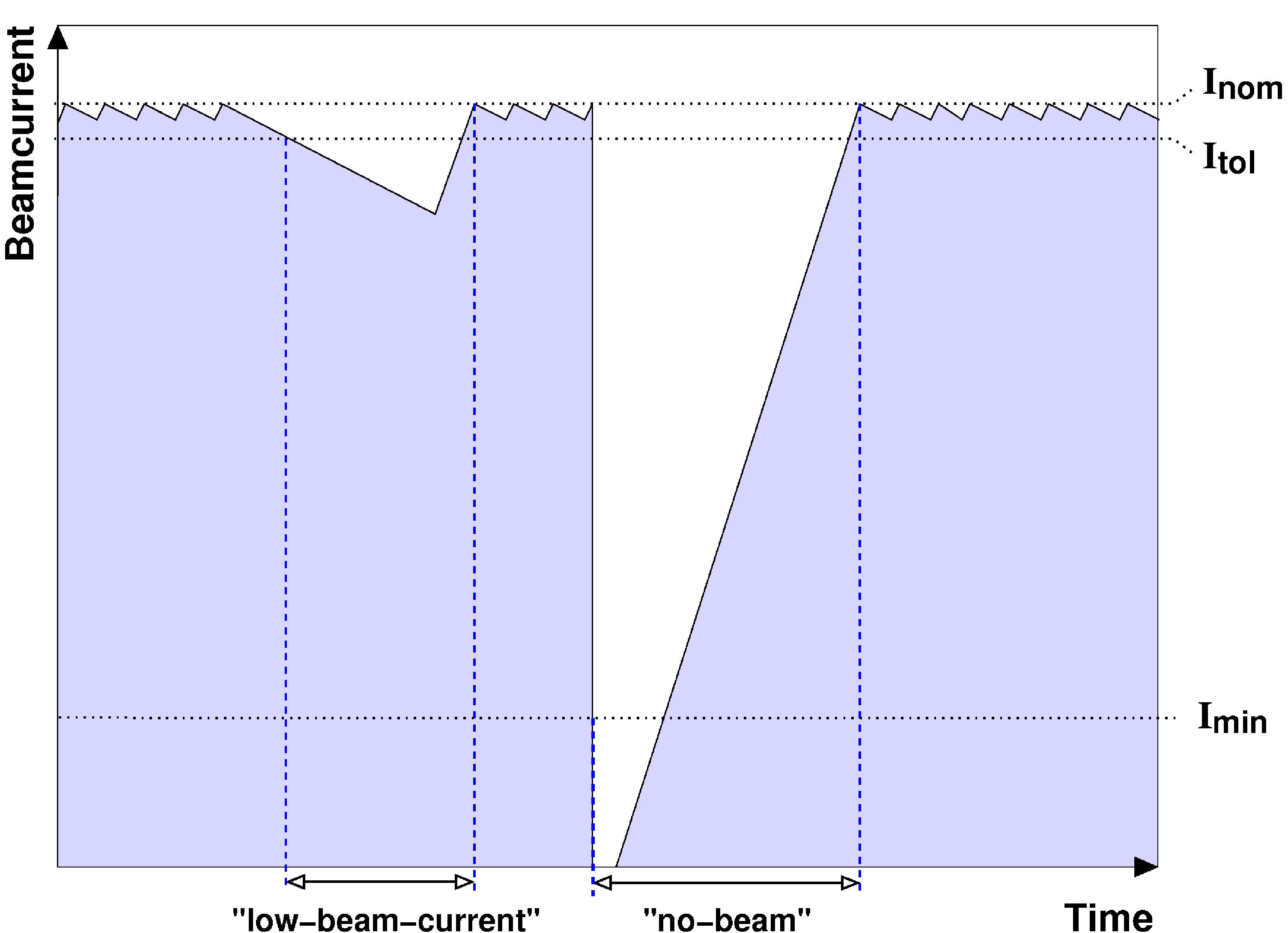 Beam plot