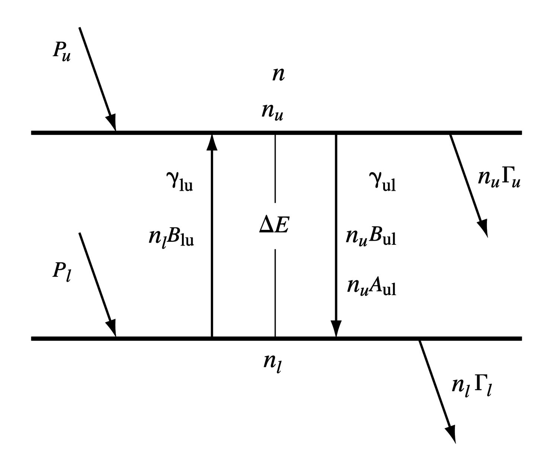 Maser level diagram
