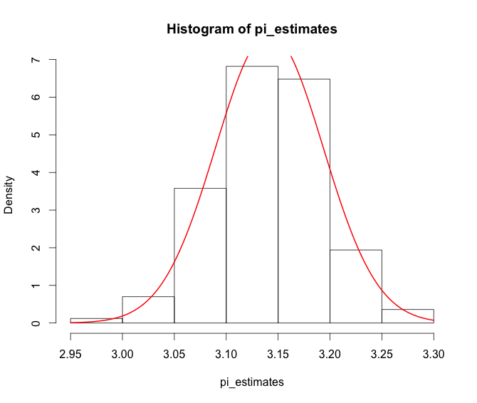 Hist pi estimates