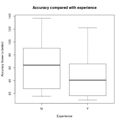 Experience boxplot