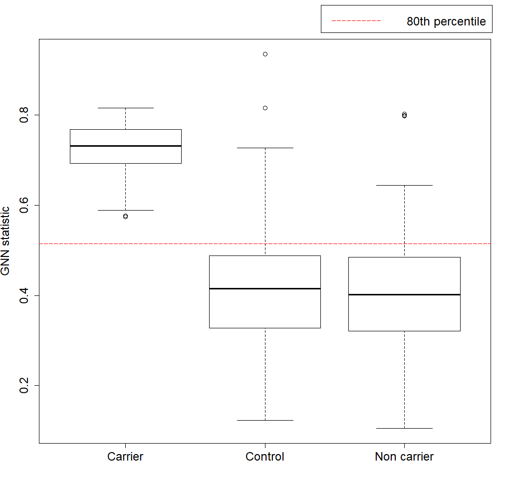 Boxplot control casecarrier casenoncarrier