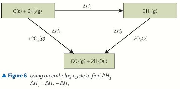 Enthalpy cycle2