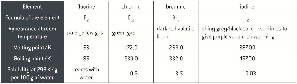 Physical properties of the halogens