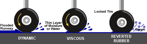 3 types hydroplaning