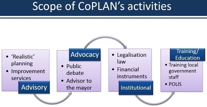 Co plan model1