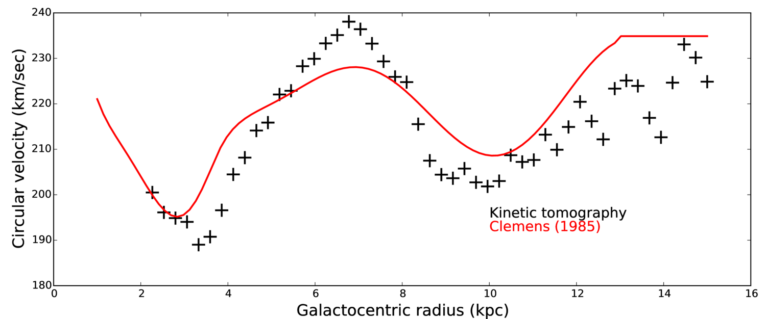 Kt and clemens rcurves