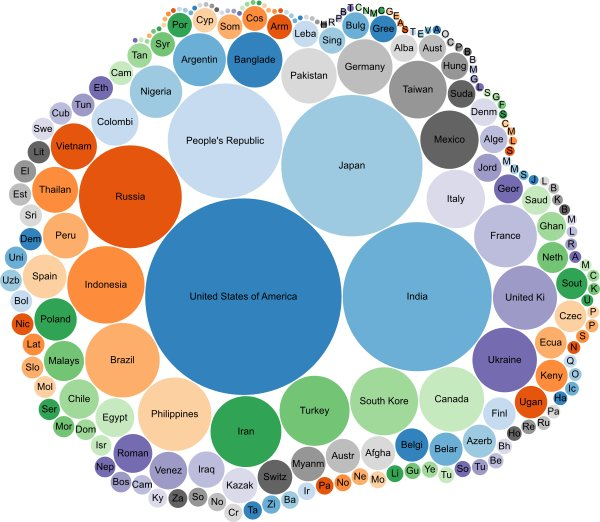 Bubble chart visualization of universities in different countries