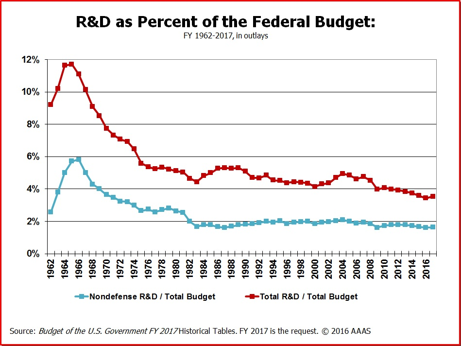 Research decrease budget