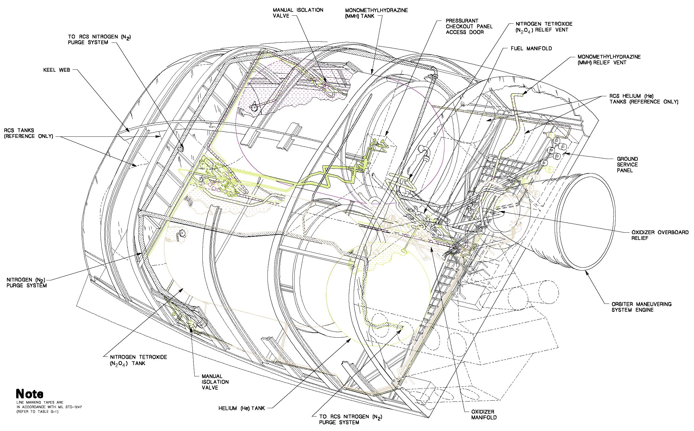 Oms pod schematic