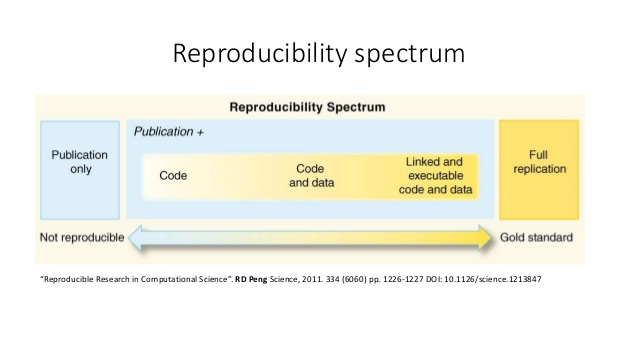 Reproducible research theory 8 638