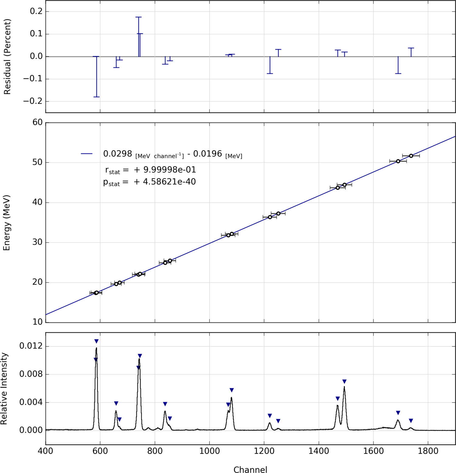 Xrf energy calibration2